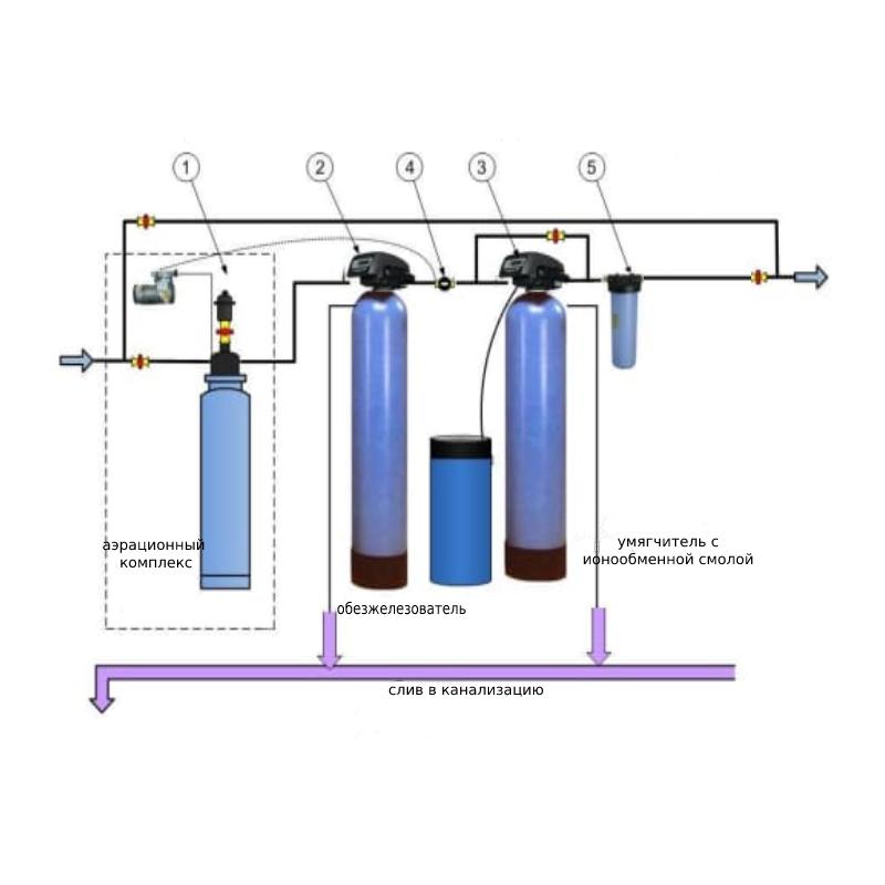 Гейзер Аэрация, обезжелезивание и умягчение 1,2 куб.м/час, 2-3 крана (Clack)